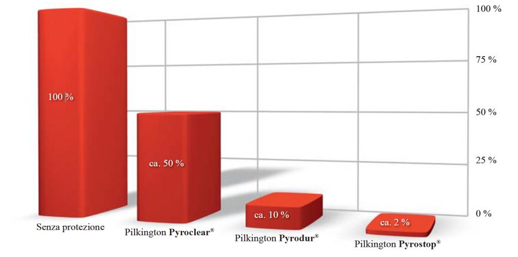 infografica pilkington pyrostop